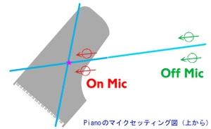 ポップスのピアノ録音時のマイキング図