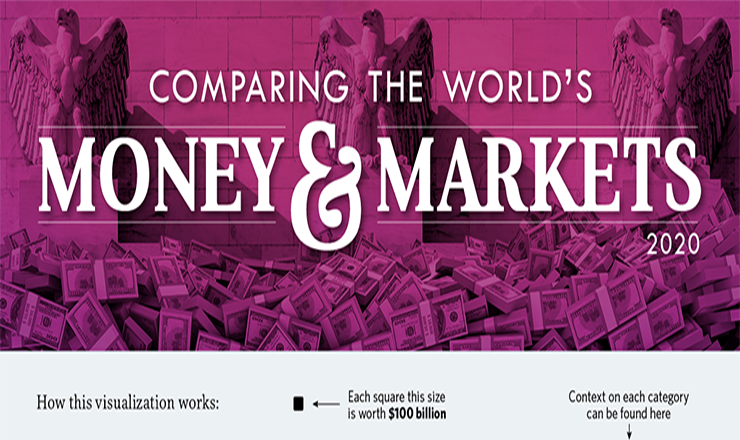 All the Money and Markets of the World in a Single Visualization #infographic
