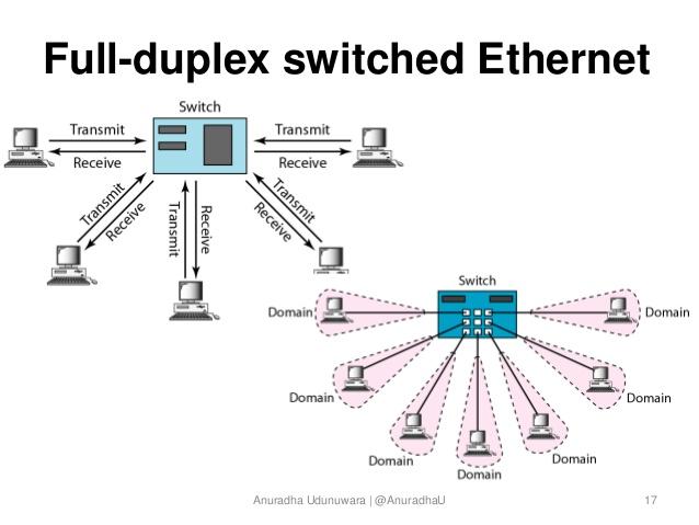 half duplex ethernet