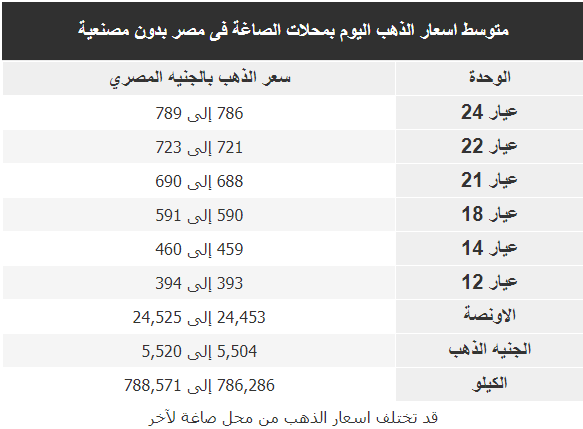 اسعار الذهب اليوم فى مصر Gold الاثنين 17 فبراير 2020