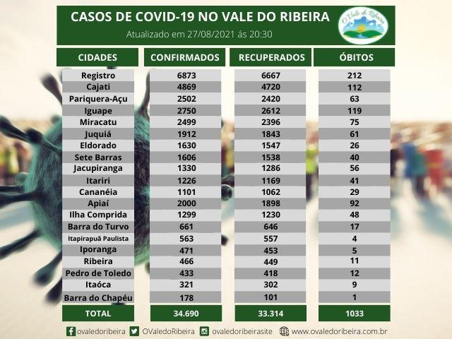 Vale do Ribeira soma 34.690 casos positivos, 33.314  recuperados e 1033 mortes do Coronavírus - Covid-19