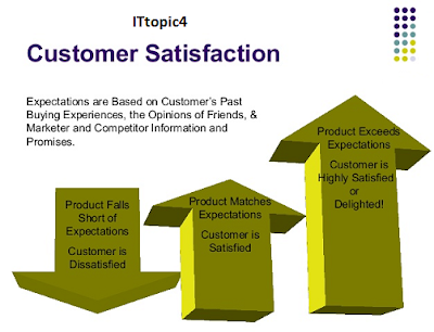 customer value and customer satisfaction with proper