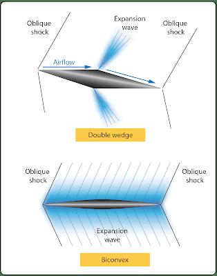 High-Speed Aerodynamics, Aircraft Theory of Flight