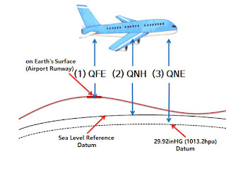What is QNH, QFE and QNE?
