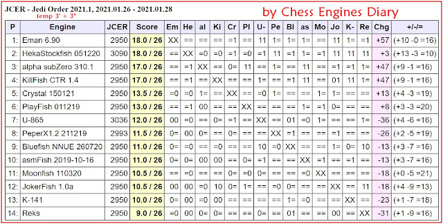 Chess Engines Diary - Tournaments 2021 - Page 2 2021.01.26.2.JediOrder.2021.1