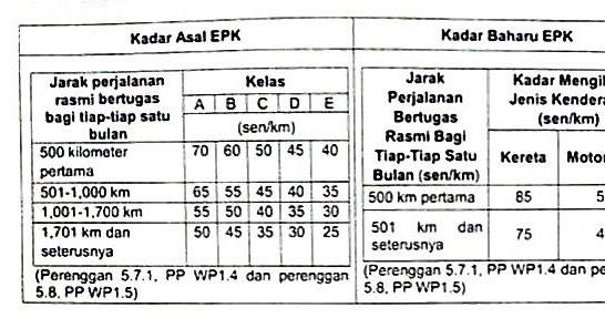 Update Elaun Perjalanan Kenderaan Epk Penjawat Awam Dinaikkan Berita Malay 18 Berita Malay 18