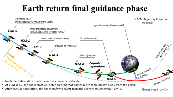 An infographic showing how Japan's Hayabusa2 spacecraft will return the soil sample from asteroid Ryugu to Earth.