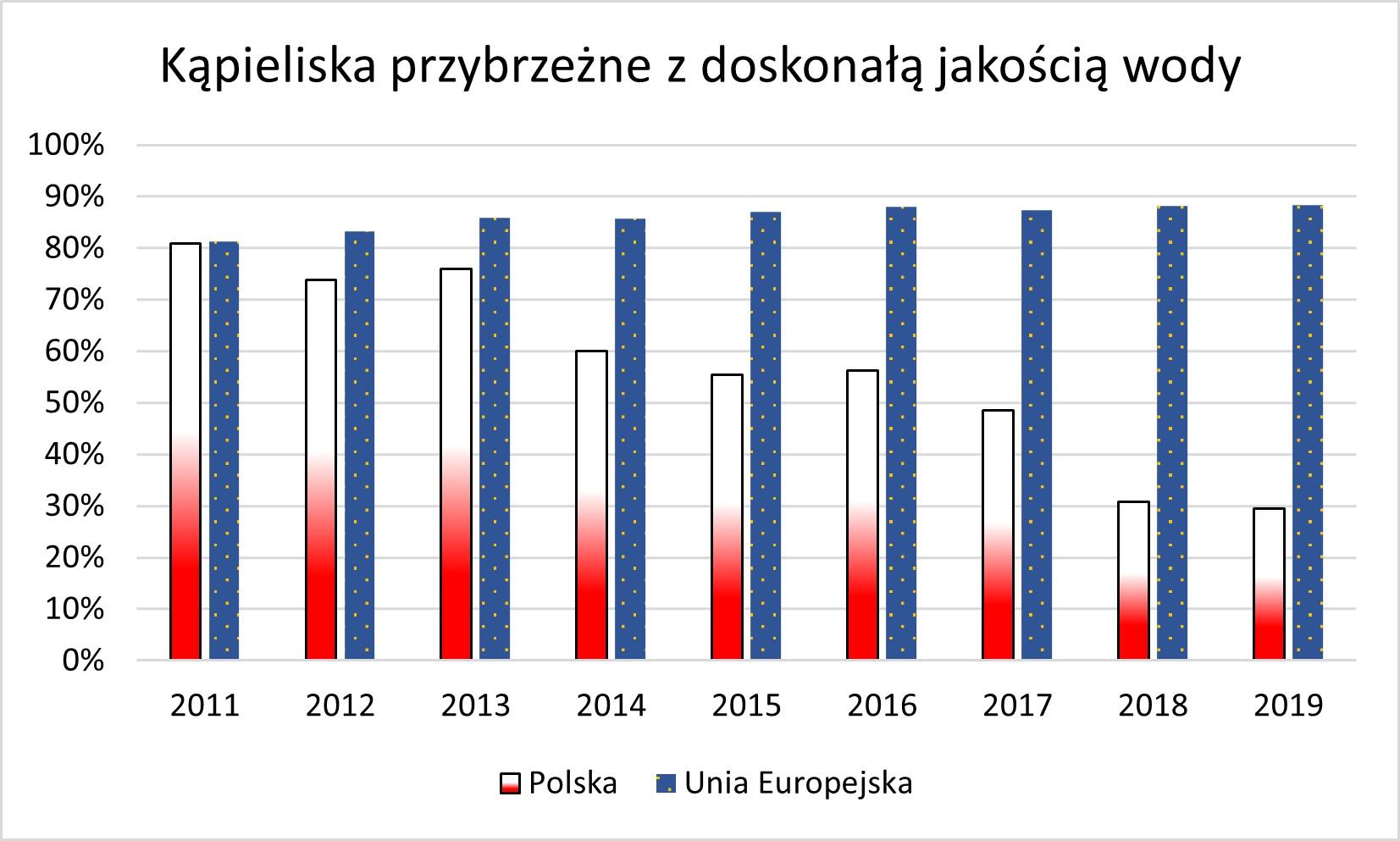 Odsetek kąpielisk morskich i śródlądowych w Polsce z doskonałą jakością wody z roku na rok jest coraz niższy.