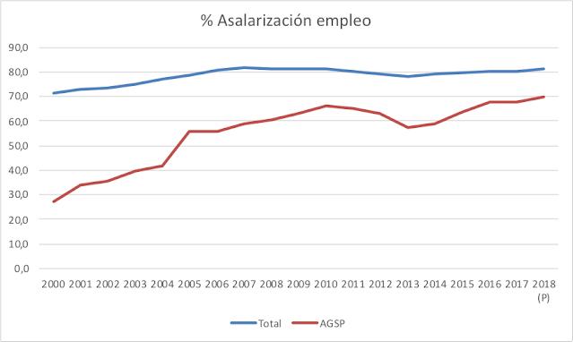 Evolución de la tasa de asalariazación total y de la Agricultura, ganadería y pesca de la provincia de Almería