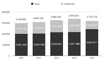 Participación y abstención 2007-2021