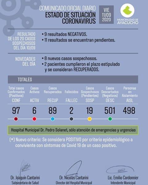Con casi 100 casos confirmados en Ayacucho, casi a totalidad ya se recuperaron