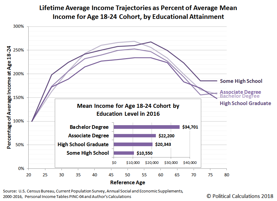 Lifetime Average Income Trajectories as Percent of Average Mean Income for Age 18-24 Cohort, by Educational Attainment, Based on Income Data from 2000 through 2016