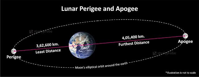 Lunar Perigee and Apogee