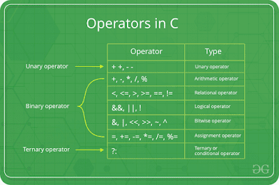 operator bitwise pada bahasa c
