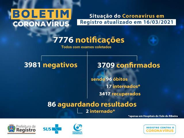 Registro-SP confirma novo óbito e soma 96 mortes por Coronavirus - Covid-19
