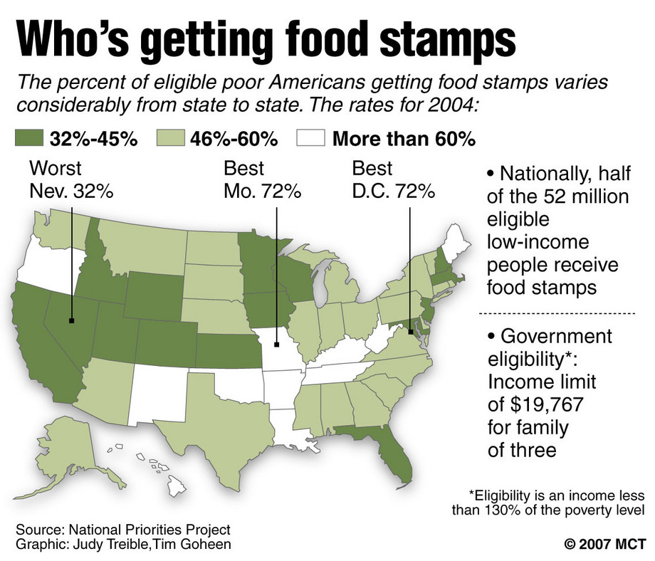 Who All Takes Food Stamps