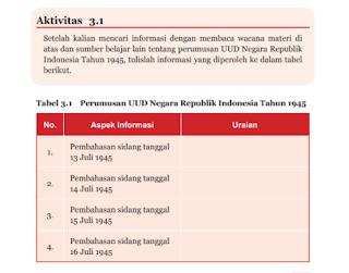 Aktivitas 3.1 Tabel 3.1 Perumusan UUD Negara RI Tahun 1945, PKN kelas 7 Halaman 67