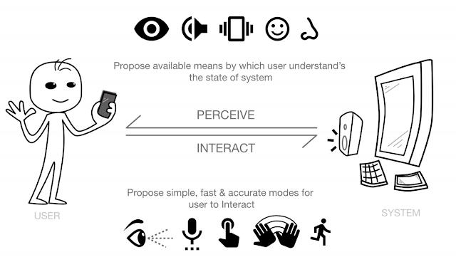 Multimodal interaction & senses