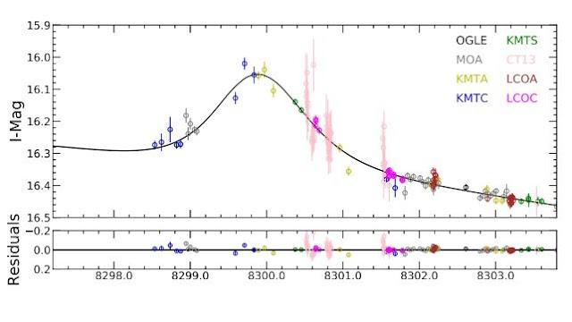 exoplaneta OGLE-2018-BLG-0799