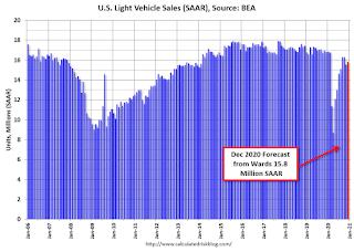 Vehicle Sales Forecast