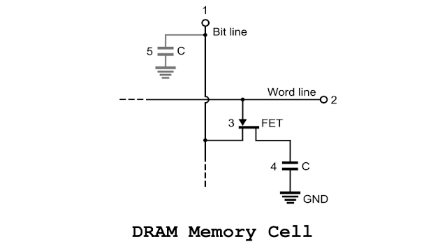 [Computer] What Is The Difference Between RAM and ROM? What Is Their Usefulness To Computer?