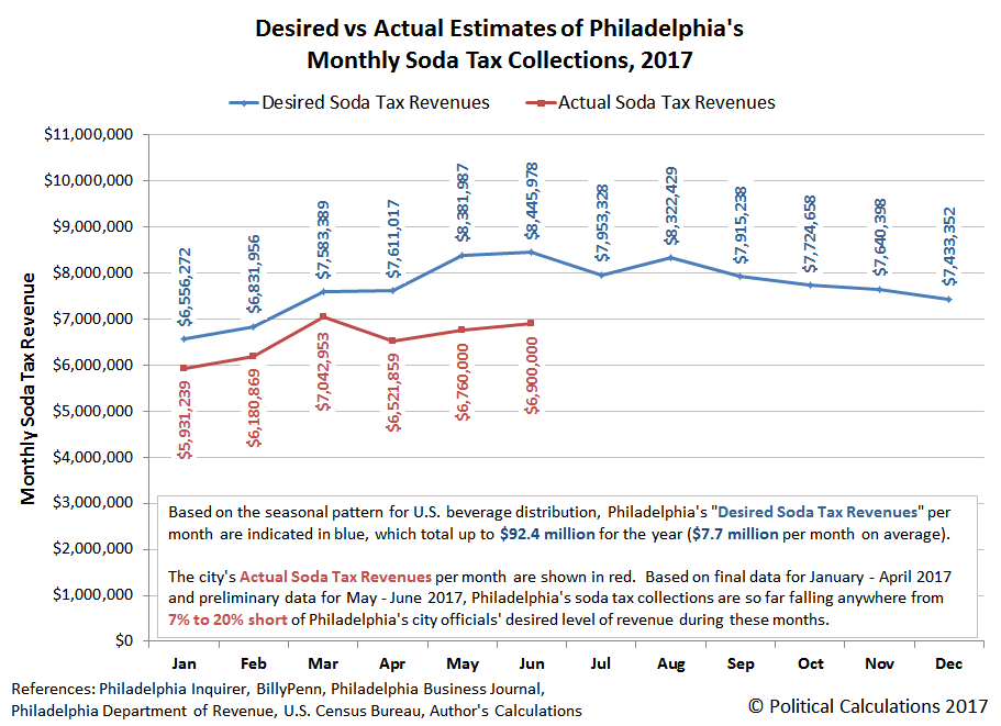 Desired vs Actual Estimates of Philadelphia's Monthly Soda Tax Collections, Jan-2017 through Jun-2017