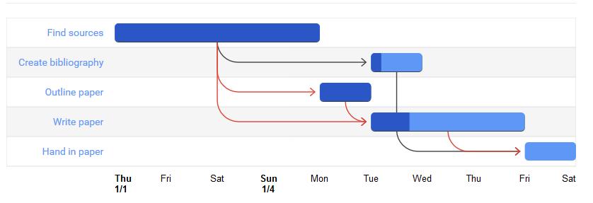 Rian yunanto januari 2017 maka jadilah gantt chart yang diinginkan dan jika kalian ingin melihat contoh lain pembuatan gantt chart silahkan buka google chart ccuart Images