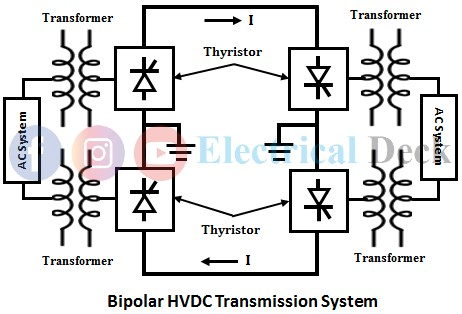 Types of HVDC Systems or Links