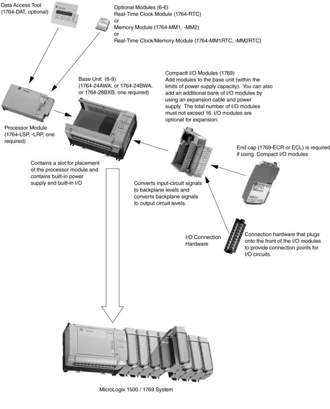 Take Advantages The Allen-Bradley MicroLogix 1500 system for high ...