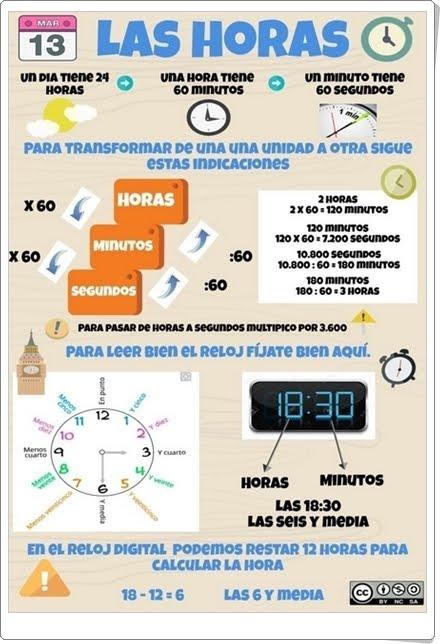 LAS HORAS (Infografía de Matemáticas de Primaria)