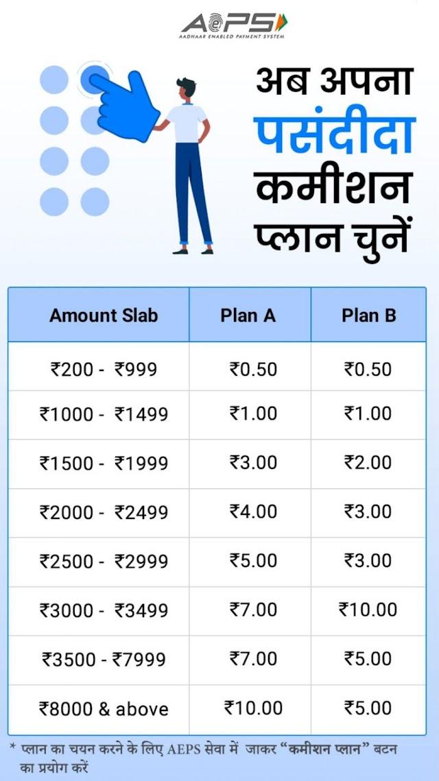 Spice Money Agent बनकर महीने का 20-50 हजार कैसे कमाए , SPICE MONEY Registration Process
