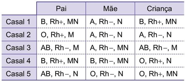 A tabela mostra as tipagens sanguíneas para os sistemas ABO, Rh e MN de alguns casais e seus possíveis filhos.