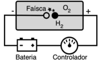 O esquema ao lado ilustra o funcionamento de uma câmara de reação com hidrogênio. Inicialmente a câmara está a 273 K com pressão de 1 atm, confinando 7 moles e 3 moles dos gases hidrogênio H2 e oxigênio O2, respectivamente.