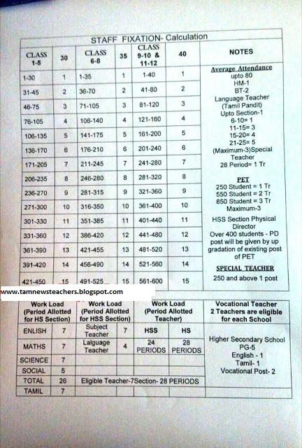 Teacher Student Fixation Ratio & Period Allotment : 1 - 12th Standard