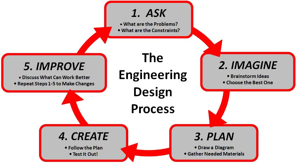 Systematic Engineering Design Process