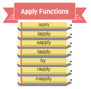 apply lapply rapply sapply functions in R