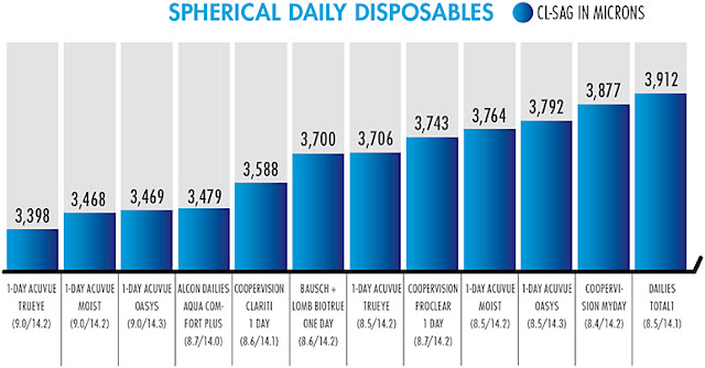 Sagittal Depth of daily disposable contact lenses