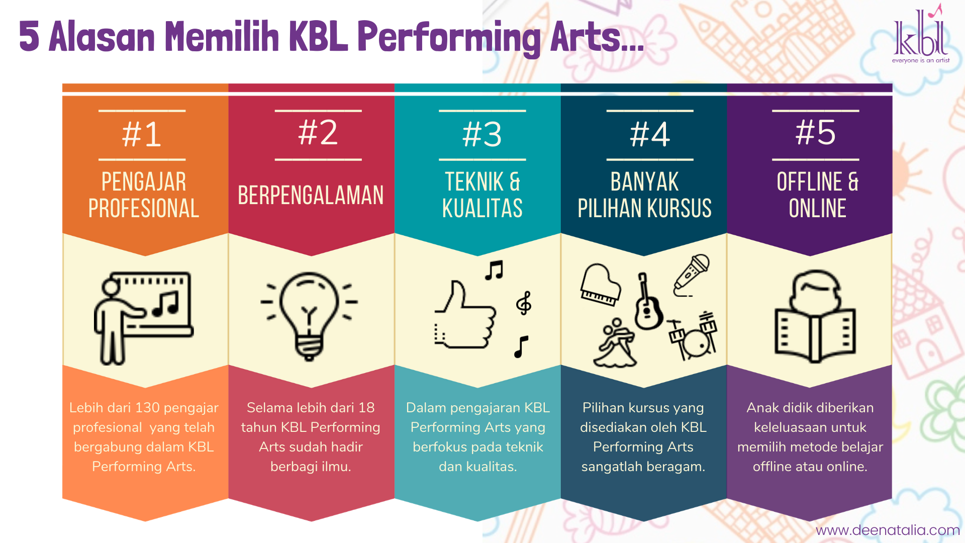 Keunggulan KBL Performing Arts
