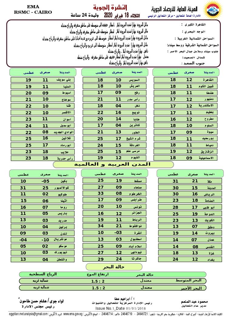 اخبار طقس الثلاثاء 18 فبراير 2020 النشرة الجوية فى مصر و الدول العربية و العالمية