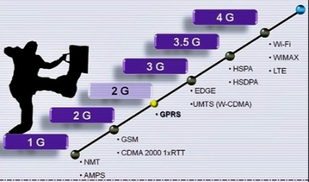Cara Setting Sinyal Edge (E) Menjadi HSPDA (H) For Android