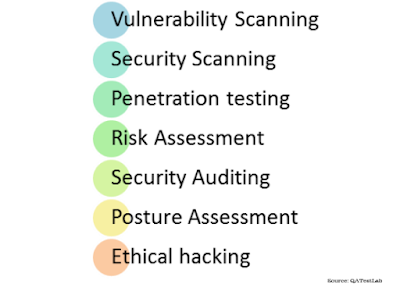 Image showing types of security testing.