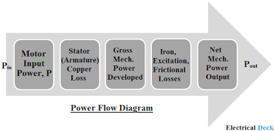 Power Flow Diagram & Power Developed by Synchronous Motor