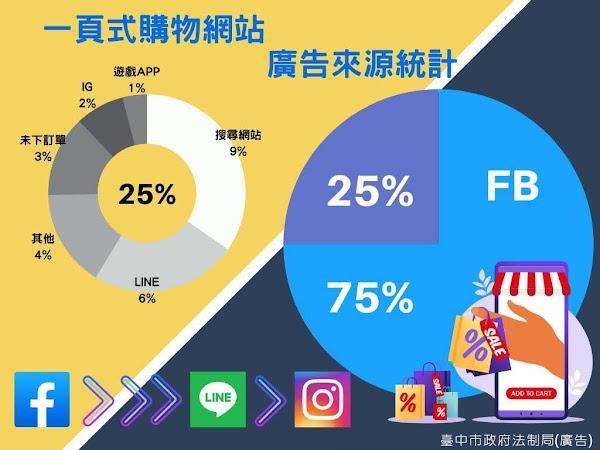 臉書一頁式廣告誘騙消費 台中市府籲退貨把握四步驟