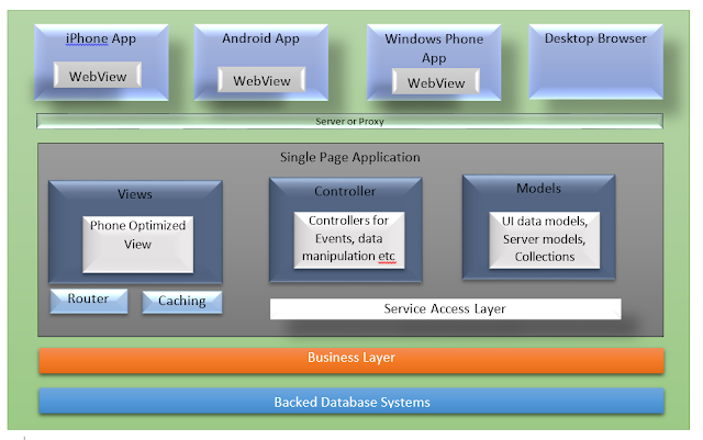 Hybrid Mobile Application Architecture