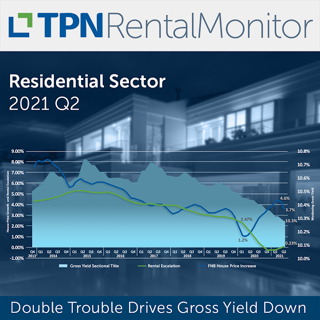 Double trouble drives gross yield down