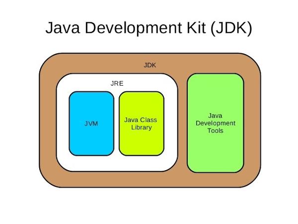 Java_Development_Kit