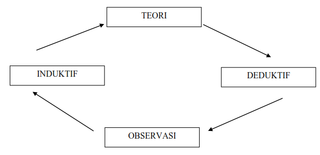 Gambar. Pendekatan Deduktif Induktif dalam Kerangka Teori