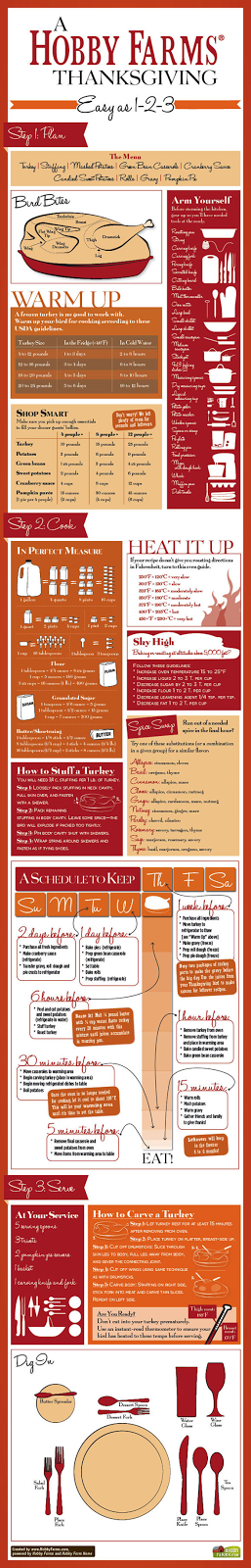 http://www.hobbyfarms.com/food-and-kitchen/serve-up-hf-thanksgiving-infographic.aspx