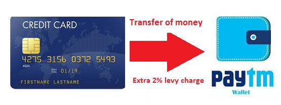 Paytm Customer Support