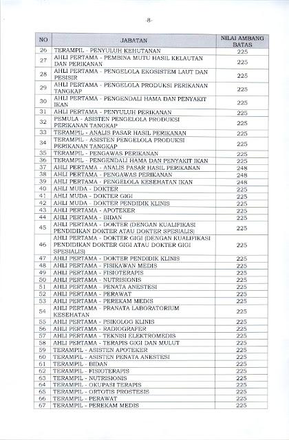 KEPMENPANRB Nomor 1128 Tahun 2021 Lampiran 2